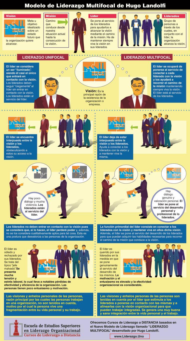 Infografía de Liderazgo multifocal de Hugo Landolfi