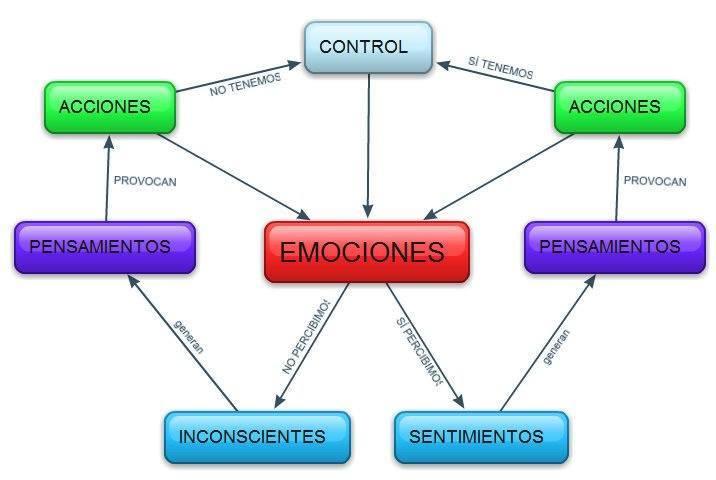 Esquema de la inteligencia emocional